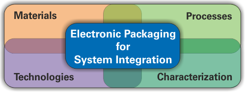 Electronic Packaging for System Integration, consisting of Materials, Processes, Technologies and Characterization